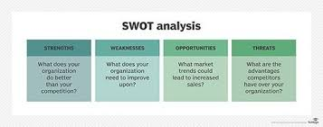 Swot Model What Is Swot Analysis Strengths Weaknesses Opportunities And
