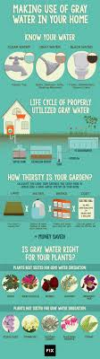 Home Water Treatment Systems Cost Best 25 Grey Water System Ideas On Pinterest Grey Water