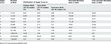 Distribution Of Apgar Score At 5 Minutes In Preterm Term