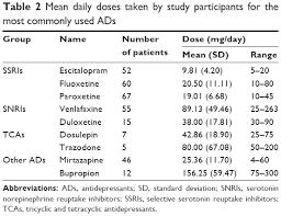 Full Text Antidepressant Medication Treatment Patterns In