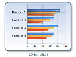 How To Draw Bar Chart In Asp Net Using C How To Use Asp Net Chart Control For 2d Bar Chart Stack