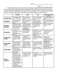 Compare Contrast Essay Rubric 5th Grade Compare Contrast Essay Rubric Compare And