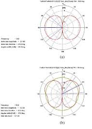 Antenna Frequency Patterns Get Rid Of Wiring Diagram Problem