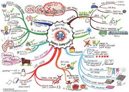 how mind mapping can help your content strategy mind map