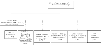Cameron School Of Business Flow Chart Business