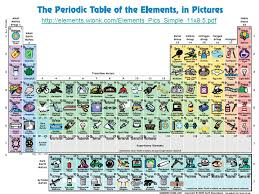 Identify how elements are arranged on the Periodic Table. The ...