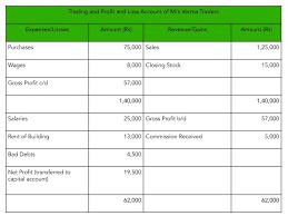 How To Calculate Gross Profit Formula Quickbooks