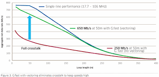 Sckipio Predicts Ultrafast 1gbps G Fast Broadband