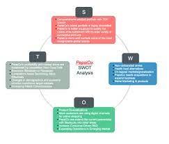 Eine eingehende SWOT-Analyse von PepsiCo