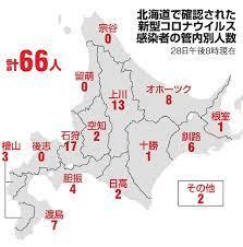 北海道 コロナ ウイルス 感染 者 どこ