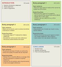 essay planning how to plan an essay libguides at university of  box plan dot points added