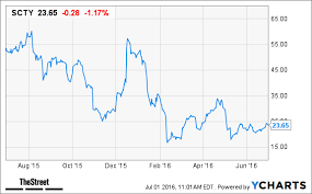 Solarcity Scty Stock Down Credit Suisse Cuts Rating