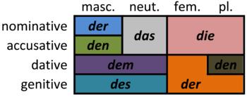 German Articles Wikipedia