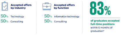Employment Stats Ms In Information Systems Johns Hopkins