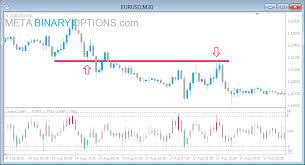 Value Charts Meta Binary Options