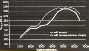 varioram for a street machine pelican parts technical bbs here s the stock torque curves w w o vram in operation