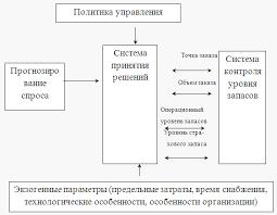 Реферат Оптимизация величины товарных запасов com  Оптимизация величины товарных запасов