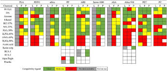 Ultem Chemical Compatibility Chart 3d Printed Tools Welcome