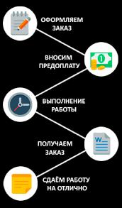 📝Заказать решение контрольной работы по макроэкономике онлайн Схема работы
