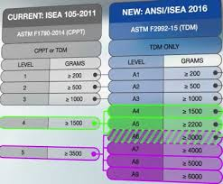 Ansi Cut Level Standards Archives Industrial And Personal