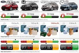 Choice 2013 Compact Sedan Comparison Chart On Edmunds Com