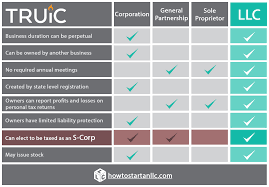 What Is An Llc Or Limited Liability Company How To Start