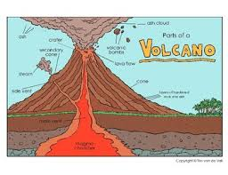 Volcano Diagram And Cut And Paste Worksheet