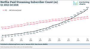 Netflix Subscribers Chart Amazon Prime Estimated To Hit Subscriber Milestone In The Us