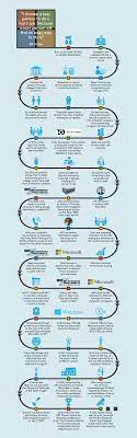Story of Bill Gates, co-founder of Microsoft and Windows