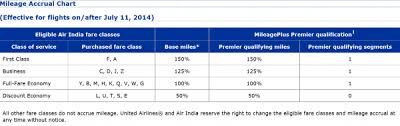 Air India Now Star Alliance Member July 11 2014