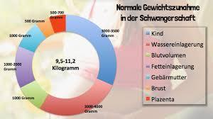 Normale gewichtszunahme schwangerschaft tabelle