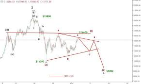 3 January Bitcoin Price Prediction Btcusd Elliott Wave Forecast