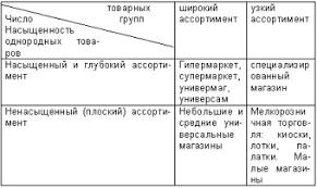 Ассортиментная политика торгового предприятия на примере ООО  В качестве примера на Рис 1 показана зависимость типа розничного предприятия от структуры ассортимента