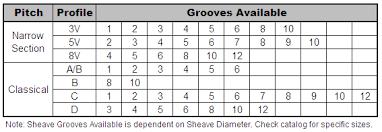 Gates V Belt Sizes Chart Baldwin Supply Company Products Gates Classical Heavy