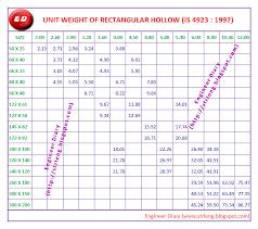 apollo square tube weight chart bedowntowndaytona com