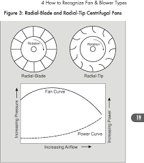 Radial Fan Blade Design Fans Blowers Energy Efficiency Reference Guide Airflow