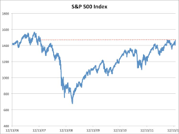 SP 500 Quote 64 Stunning SP 24 AT HIGHEST LEVEL SINCE 24 Business Insider