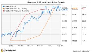 Broadcom Stock Chart Is Broadcom Stock Still A Good Value The Motley Fool