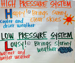 Weather Anchor Chart All You Need To Know About Weather Sophia Bean Lessons