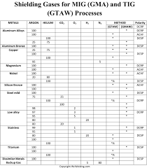 Mig Welding Gas Pressure Chart Shielding Gas Chart For Mig And Tig Welding Processes