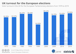 Chart Uk Turnout For The European Elections Statista