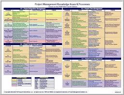 Itto Chart Pmp Pdf Itto Pmp Chart Pmp Flowchart Rita Mulcahy Process Chart Pdf