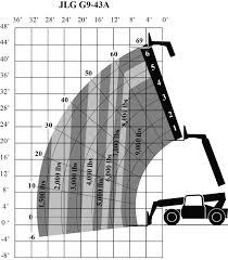 Jlg G12 55a Load Chart Jlg 10k Load Chart Related Keywords Suggestions Jlg 10k