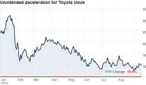 Toyota Stock Chart The Buzz Toyota Stock More Lemon Than Luxury Sep 14 2010