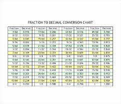 Decimals Equivalent To Fractions Chart 15 Most Popular Fractions To Decimal Chart Printable