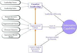 Ijm Organization Chart Leadership Culture And Innovation Springerlink