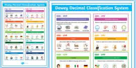 Dewey Decimal Categories Display Posters Reading Books