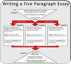 cheap academic essay ghostwriter website for masters how to write persuasive