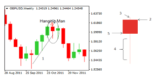 How To Trade Candlestick Chart Patterns How To Trade Reversals With The Hanging Man Pattern