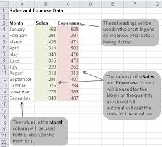 how do you create a graph in excel how to create a bar or column chart in excel learn microsoft excel